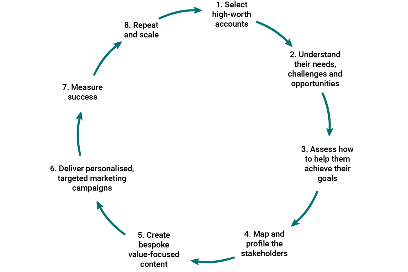 circle of Account Based Marketing